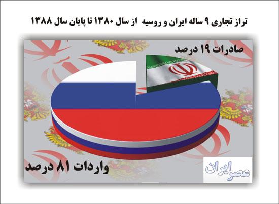 تجارت ایران و روسیه از سال 1380 تا کنون (+جدول ها و نمودارها)