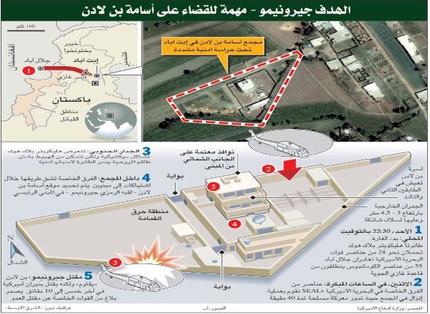 محل کشته شدن بن لادن