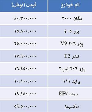 قیمت خودروهای داخلی (+جدول)