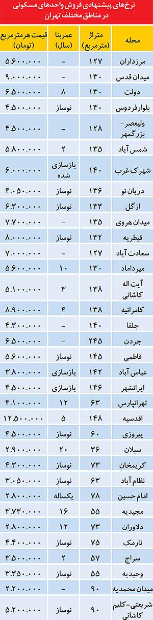 جدیدترین قیمت واحدهای مسکونی در تهران (جدول)