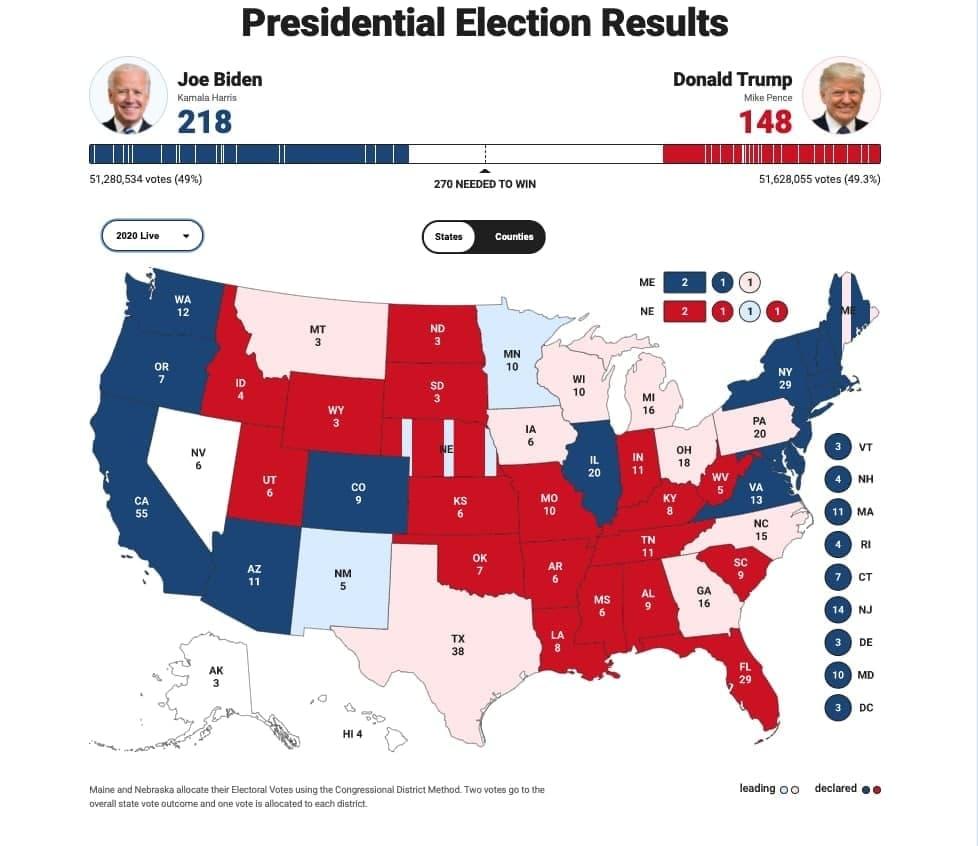 انتخابات امریکا/ جو بایدن 218 - ترامپ  148