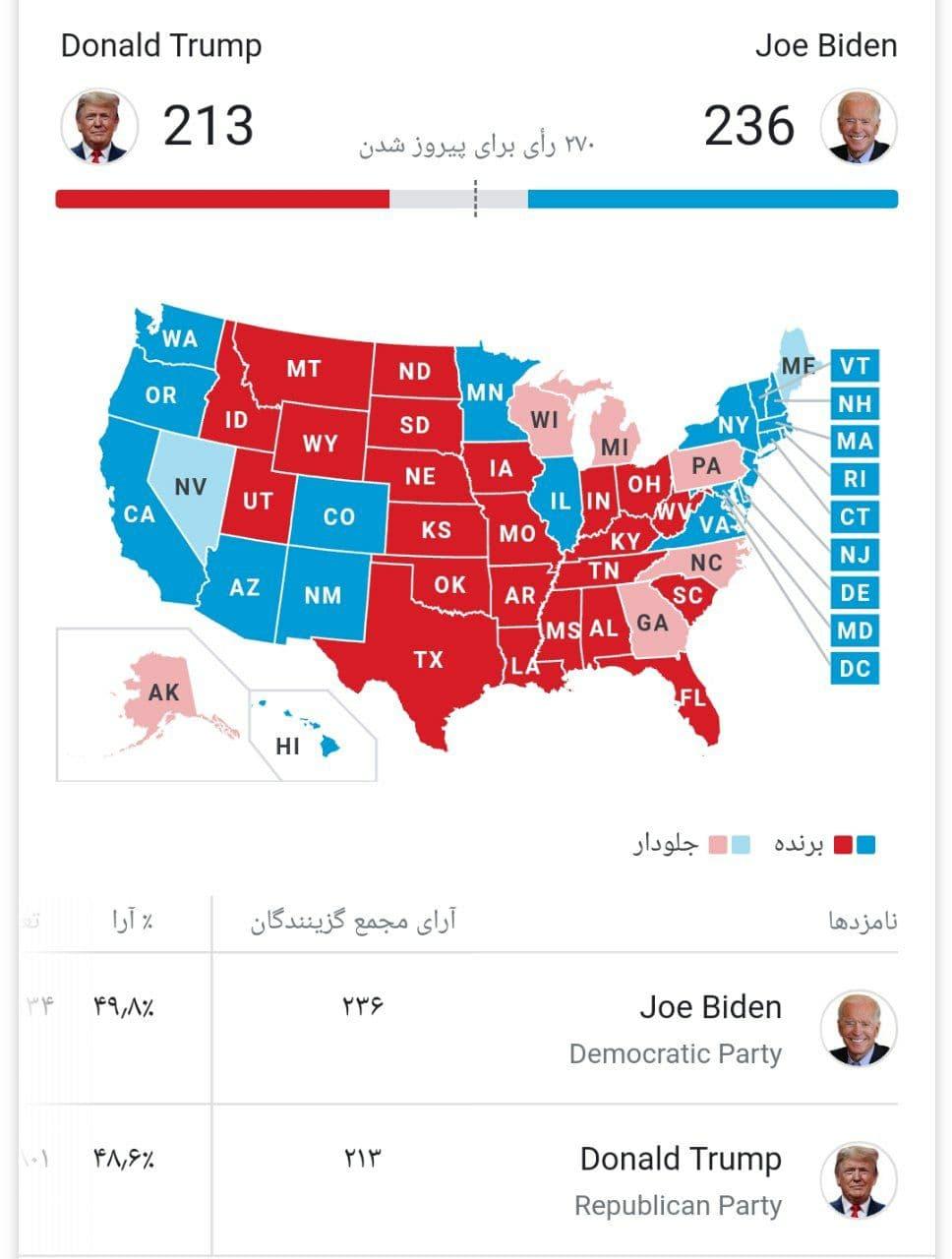 انتخابات آمریکا: جو بایدن 225 - ترامپ  213
