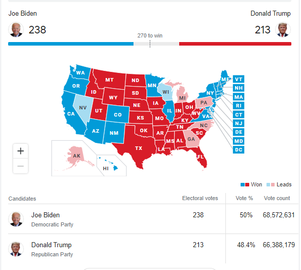 انتخابات آمریکا: جو بایدن 236 - ترامپ  213