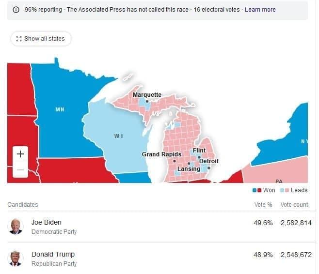 انتخابات آمریکا: جو بایدن 238 - ترامپ  213 / فقط 7 ایالت باقی مانده