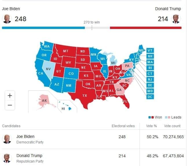 انتخابات آمریکا: جو بایدن 248 - ترامپ  214 / فقط 7 ایالت باقی مانده