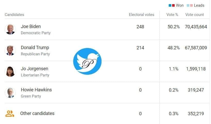 انتخابات آمریکا: جو بایدن 248 - ترامپ  214