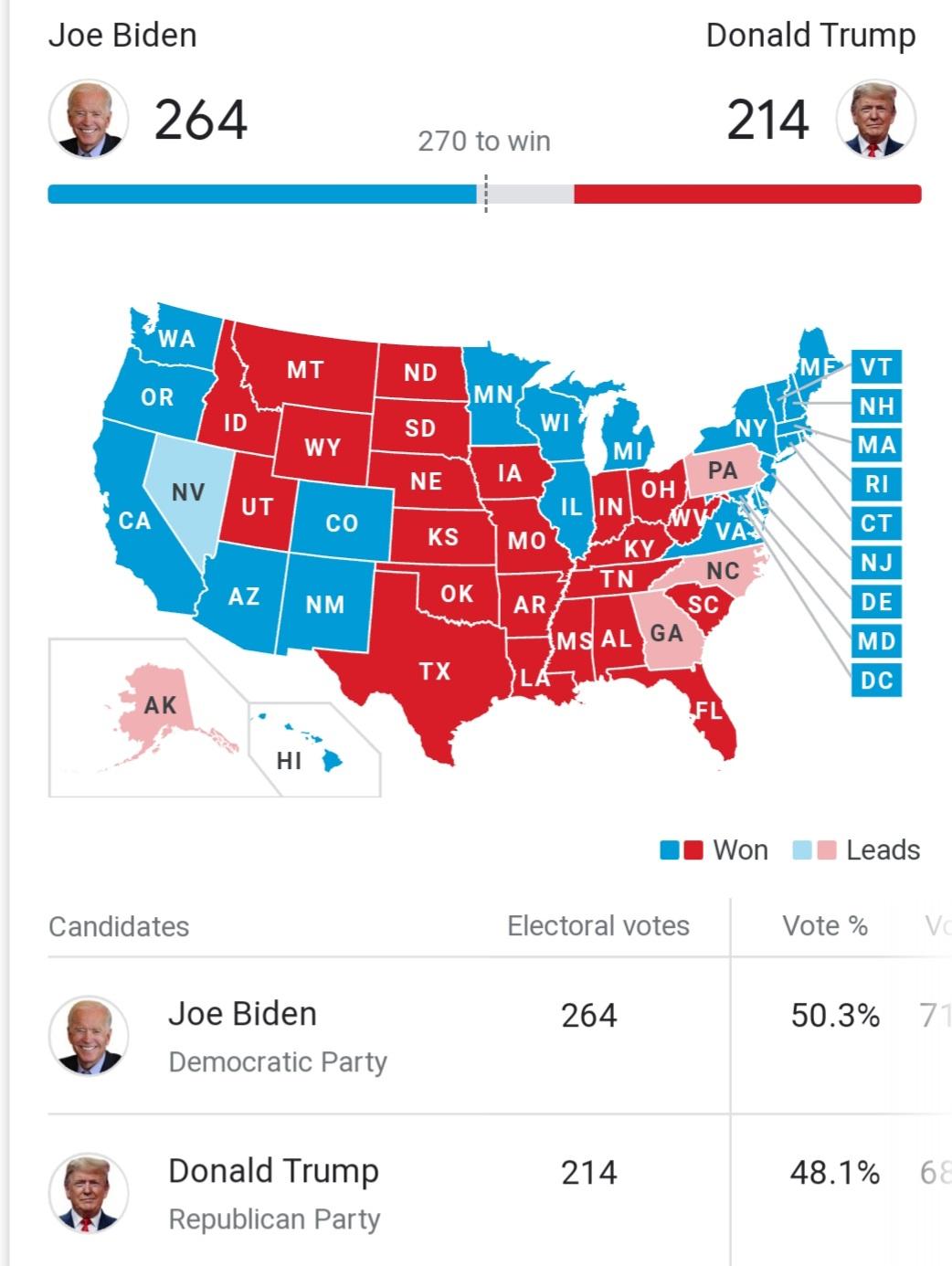 انتخابات آمریکا: جو بایدن 264 - ترامپ  214 / جو بایدن: معتقدم پیروز شدیم؛ جلو هستیم
