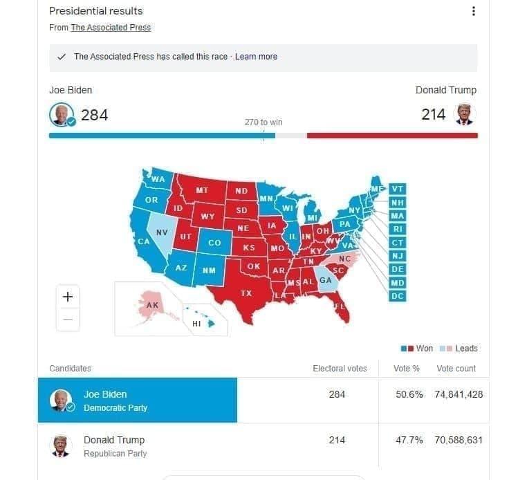 جو بایدن پیروز شد