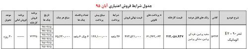 شرایط فروش متنوع اقساطی تندر 90 ایران خودرو (+جدول)